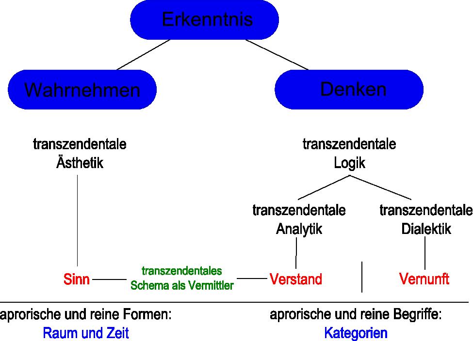 Kant Kategorien