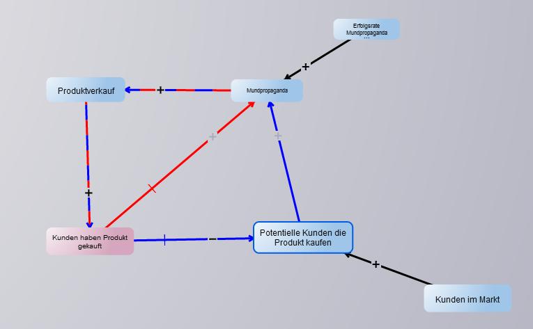 Beispielmodell zu GDW