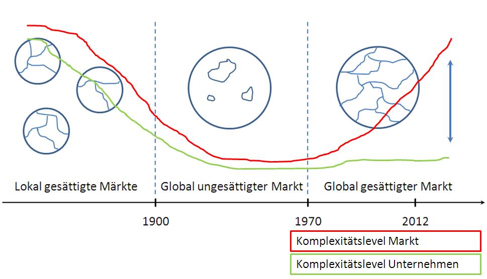 Entwicklung-der-Wirtschaft