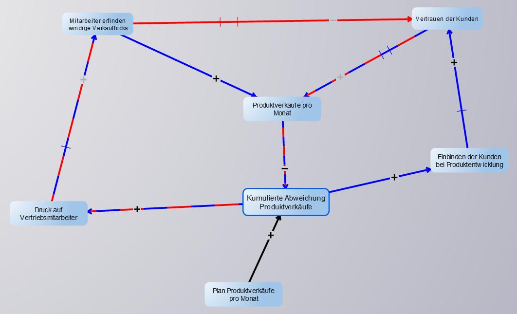 Quantitatives Modell_Problemverschiebung