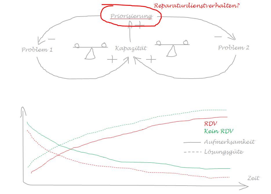 RDV_Schematisches Modell