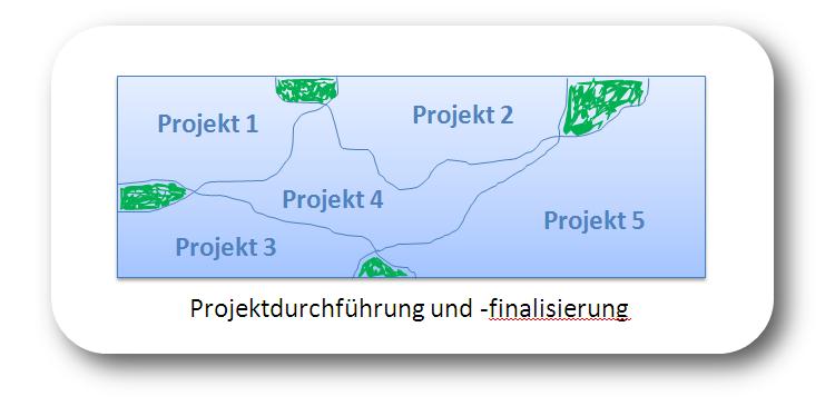 Aufsetzen von Projekten_ideal
