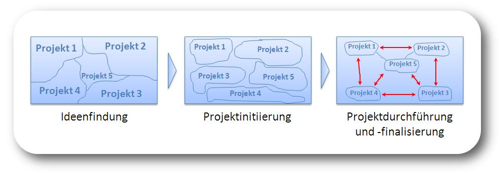 Aufsetzen von Projekten_real