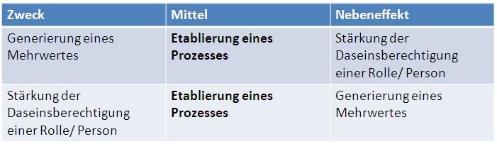 Zweck-Mittel-Nebeneffekt_Beispiel2