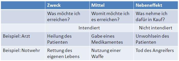 Zweck-Mittel-Nebeneffekt_Definition