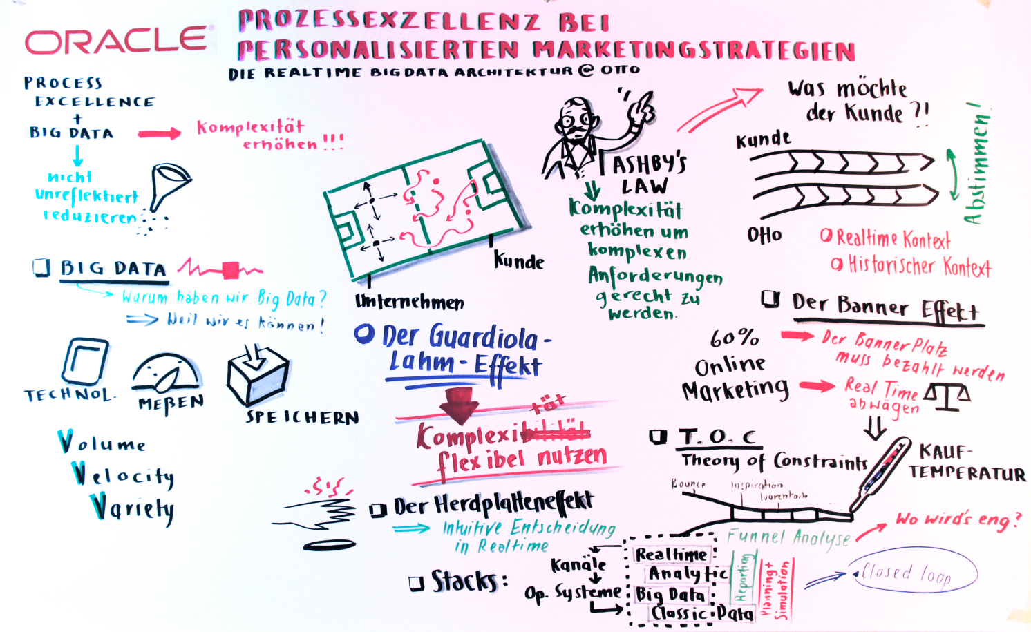 PEX Vortrag - Graphic Recording