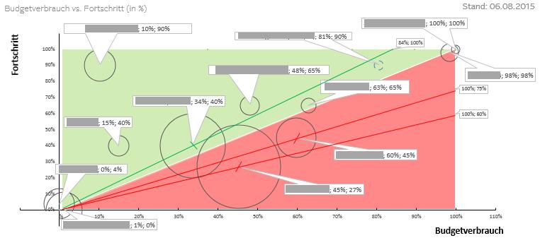Bugdet-Fortschritt-Tracking