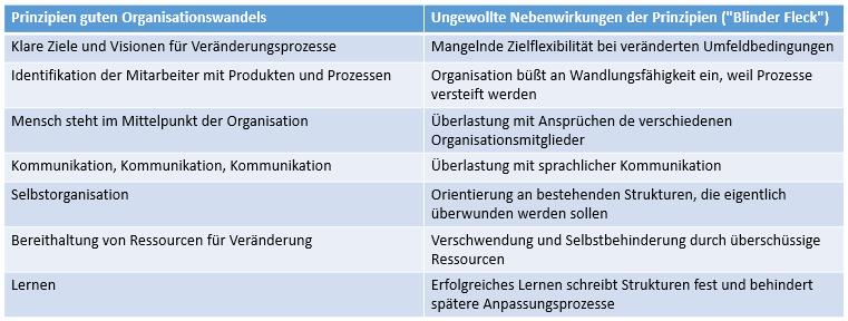 Widersprüche_Beispiele1