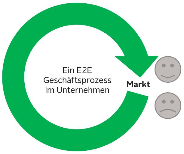 E2E_Geschlossener Regelkreislauf