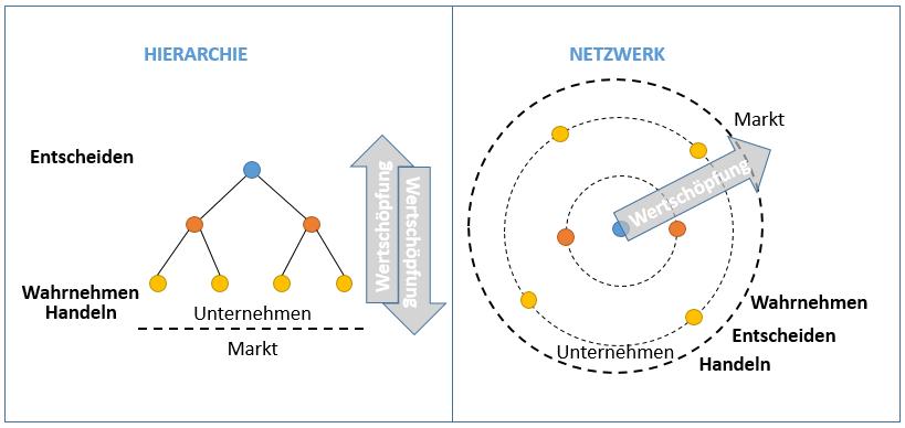 Wertschöpfung Hierarchie vs. Netzwerk