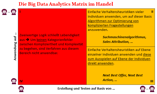 Die Big Data Analytics Matrix im Handel