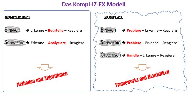 Kompl-IZ-EX Modell