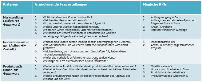KPI Fragen_1