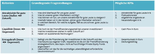 KPI Fragen_2