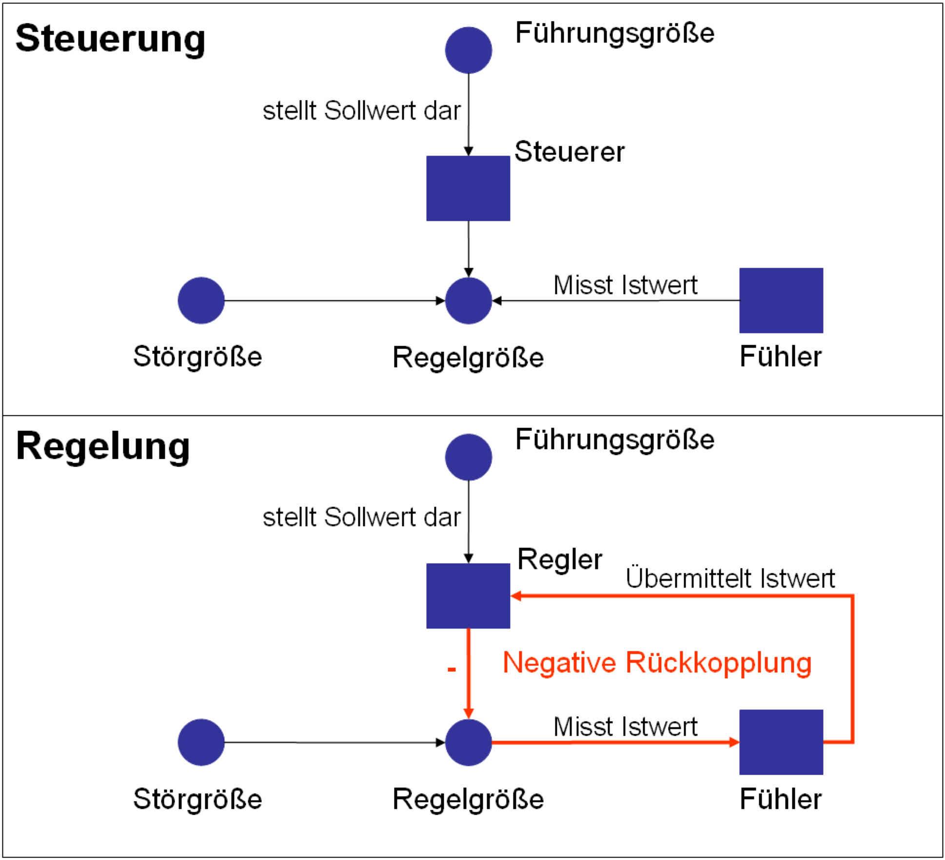 Steuerung_Regelung